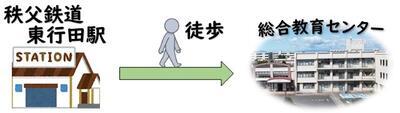 秩父鉄道「東行田駅」から「徒歩」にて来所
