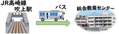 JR高崎線「吹上駅」から「バス」にて来所